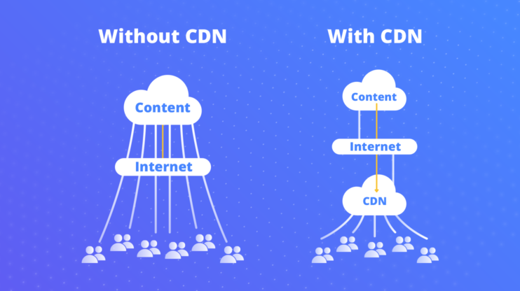on the left content reaching users without a content delivery network and on the right with