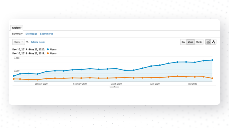 Graphic showing our overall traffic growth by 245% in a year