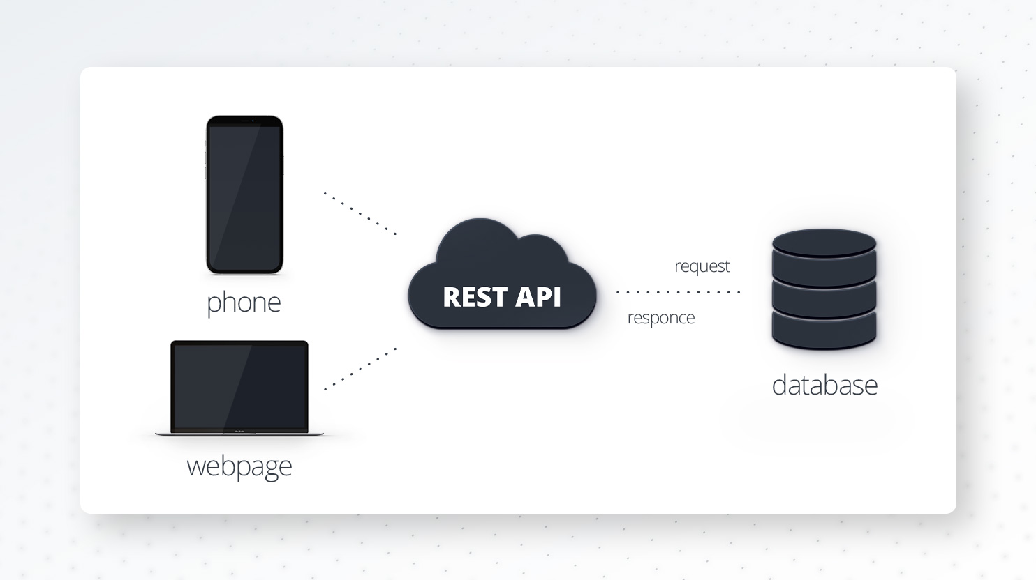 REST API scheme
