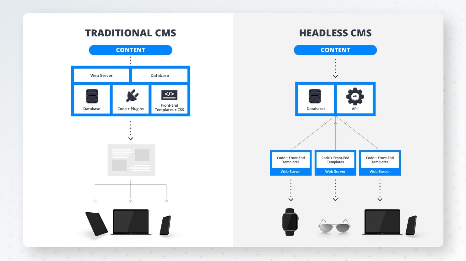 traditional vs headless cms