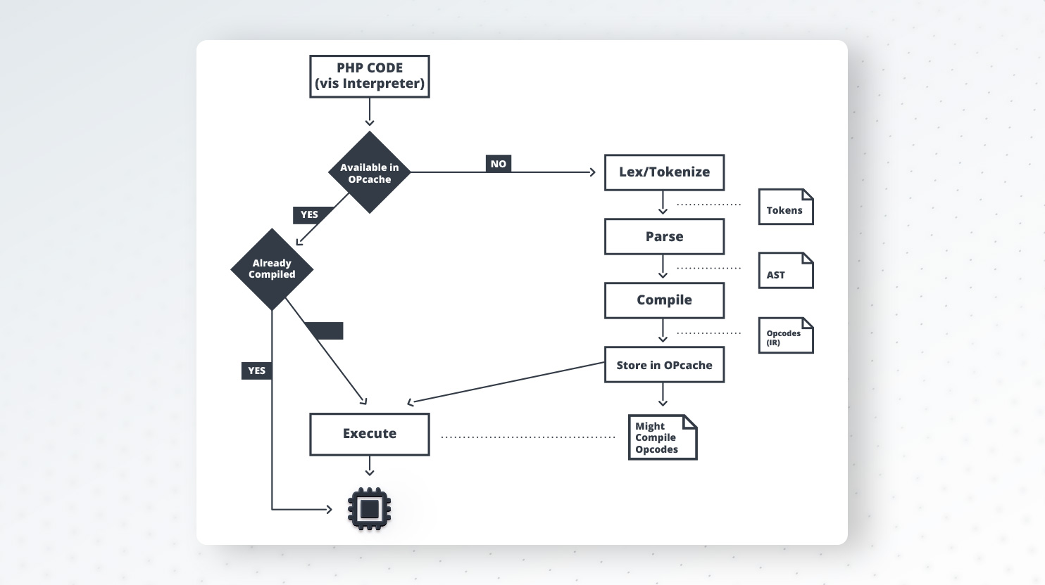 PHP source code execution stages