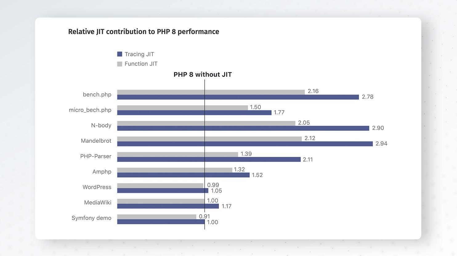 JIT compiler impact