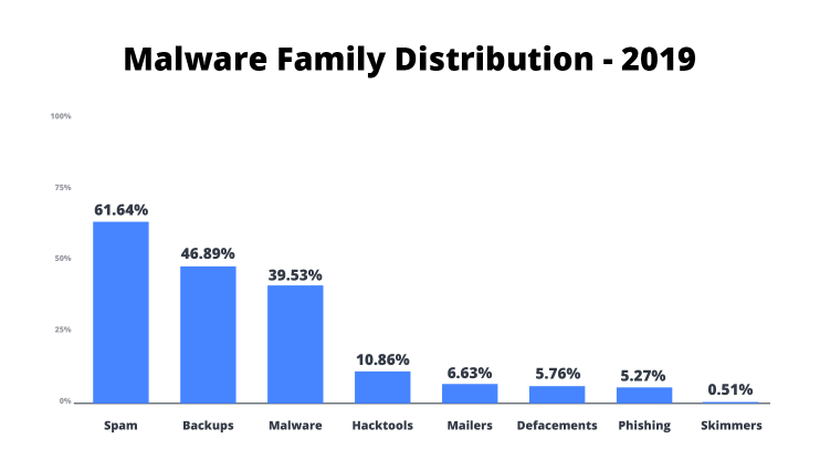 diagram with malware family distribution data
